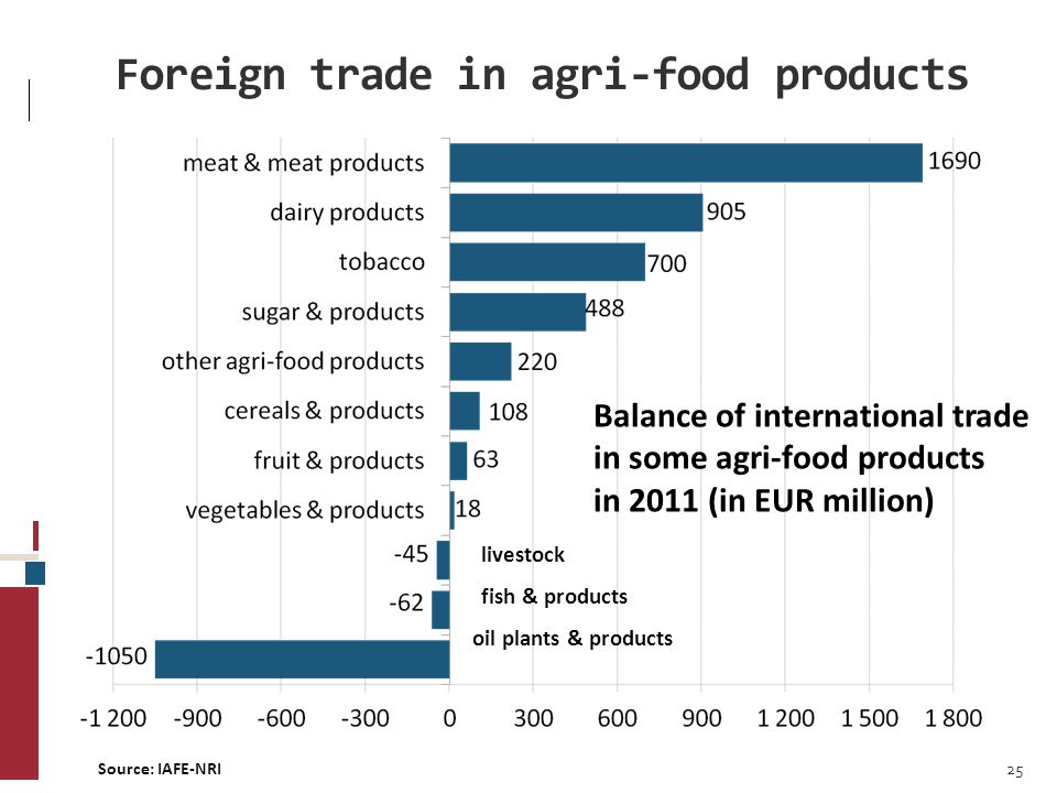 Foreign trade in agri-food products livestock fish & products oil plants & products Source: IAFE-NRI Balance of international trade in some agri-food products in 2011 (in EUR million) 25