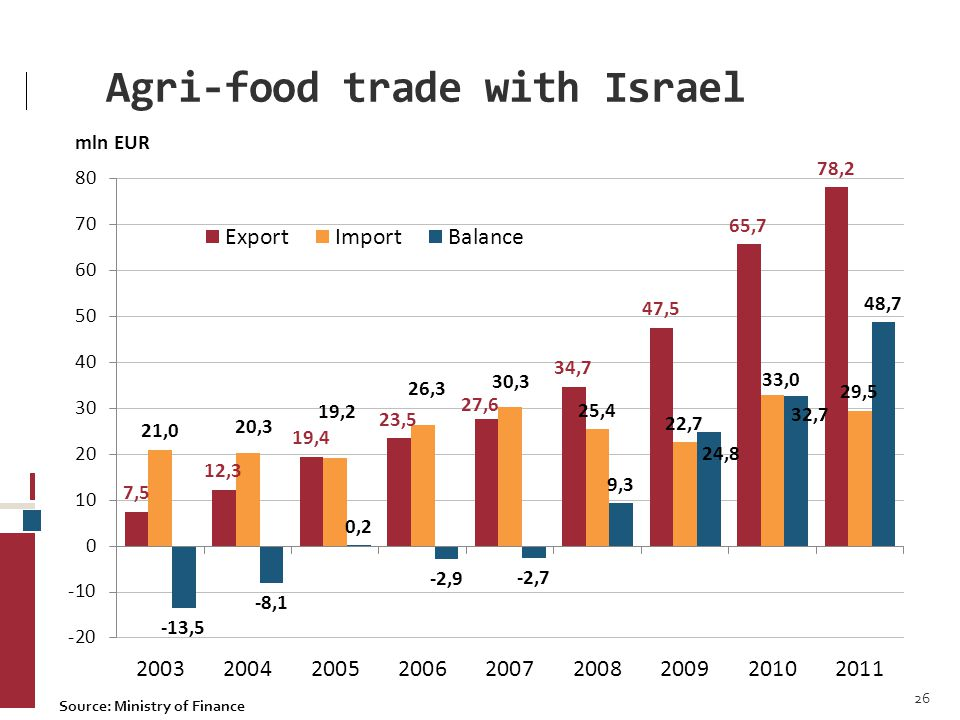 Agri-food trade with Israel 26 Source: Ministry of Finance