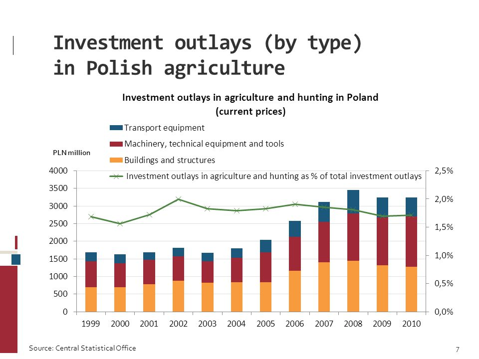 Investment outlays (by type) in Polish agriculture 7 Source: Central Statistical Office
