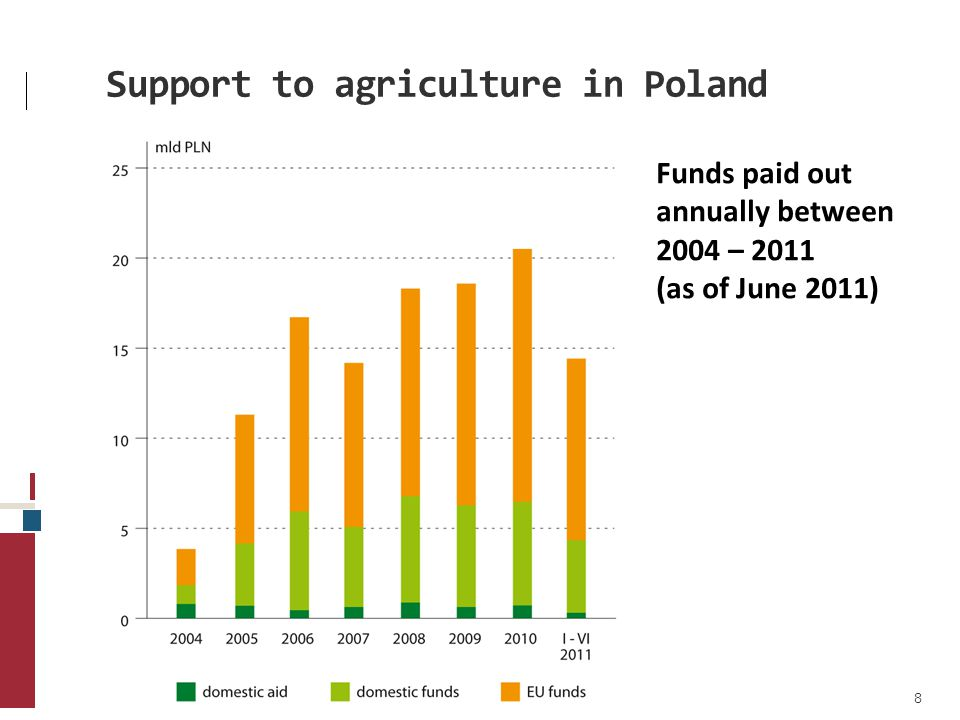 Support for rural development Payments from public funds under RDP 2007-2013 (as of 12 August 2011) 9