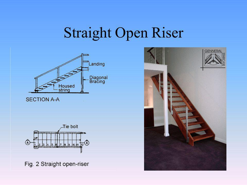 Rise of step Margin line Closed Riser Stair Set - out
