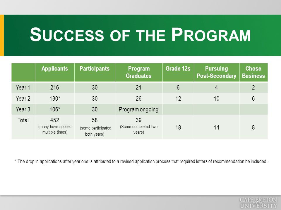 S UCCESS OF THE P ROGRAM * The drop in applications after year one is attributed to a revised application process that required letters of recommendat