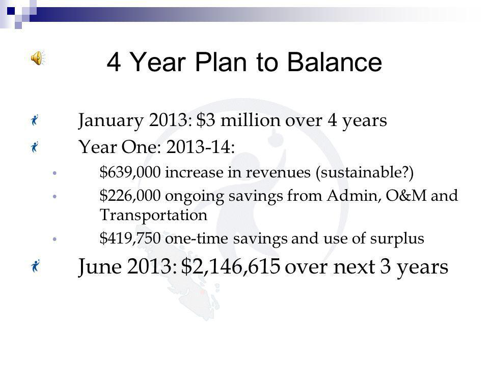 June 25, 2013 School District 69 (Qualicum) Looking Forward ~ Ongoing Budget Work