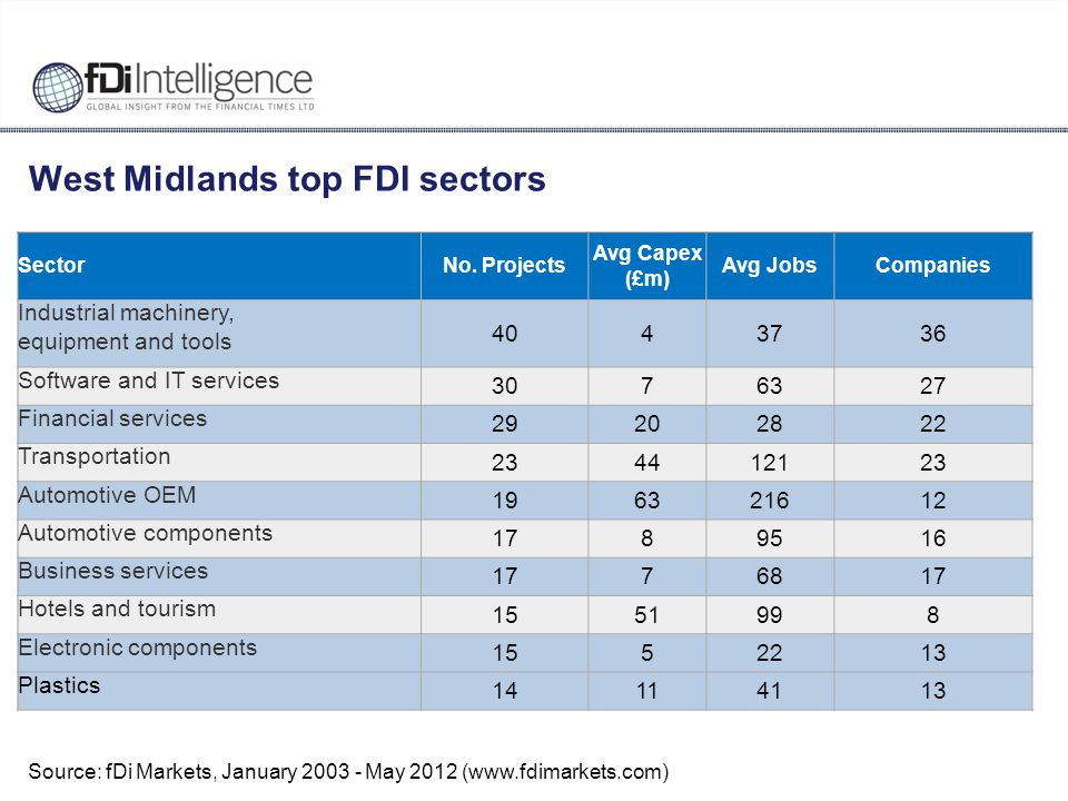 West Midlands top FDI sectors SectorNo.