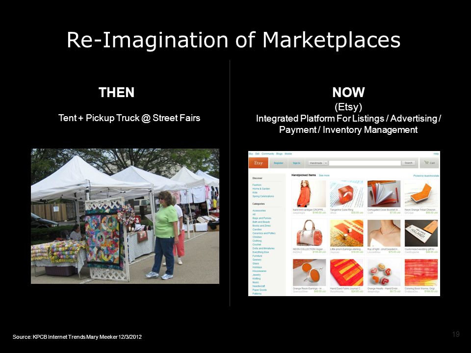 Re-Imagination of Marketplaces THEN Tent + Pickup Truck @ Street Fairs NOW (Etsy) Integrated Platform For Listings / Advertising / Payment / Inventory Management 19 Source: KPCB Internet Trends Mary Meeker 12/3/2012
