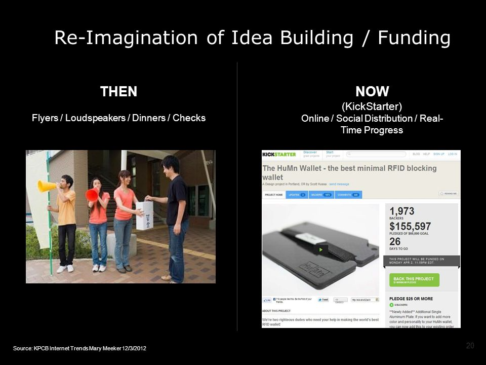 Re-Imagination of Idea Building / Funding THEN Flyers / Loudspeakers / Dinners / Checks NOW (KickStarter) Online / Social Distribution / Real- Time Progress 20 Source: KPCB Internet Trends Mary Meeker 12/3/2012