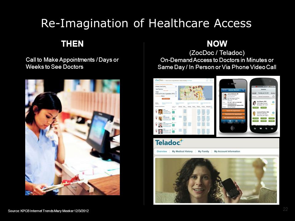 Re-Imagination of Healthcare Access THEN Call to Make Appointments / Days or Weeks to See Doctors NOW (ZocDoc / Teladoc) On-Demand Access to Doctors in Minutes or Same Day / In Person or Via Phone Video Call 22 Source: KPCB Internet Trends Mary Meeker 12/3/2012