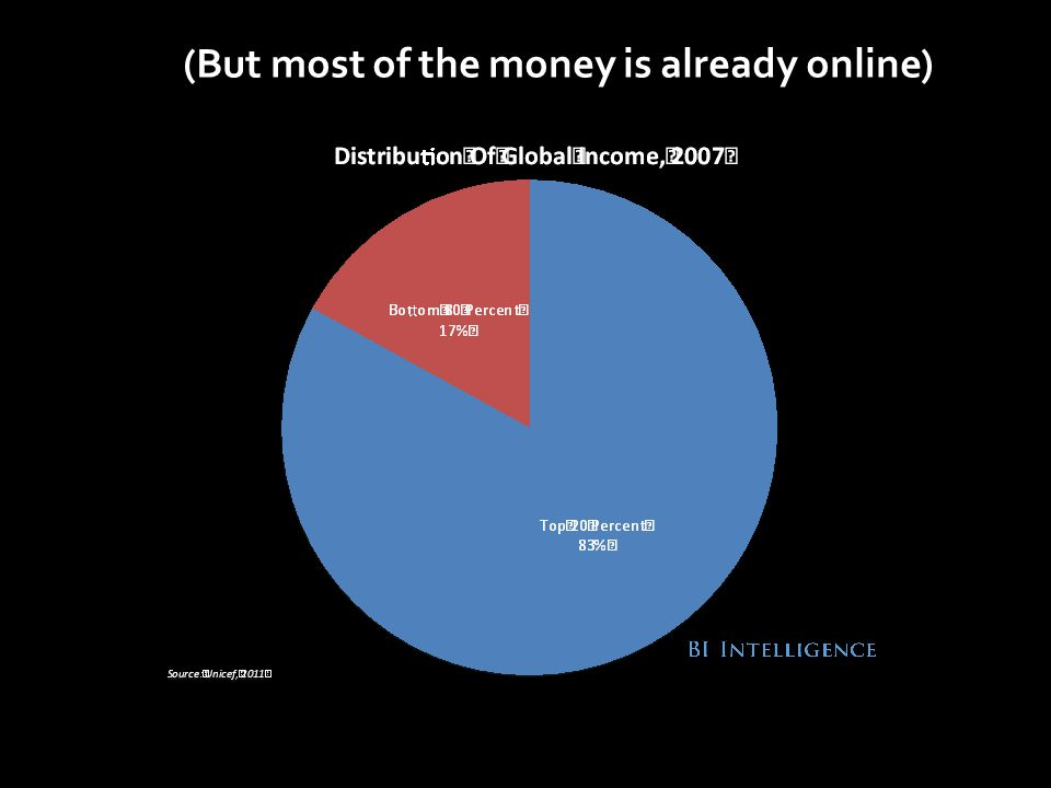 (But most of the money is already online)
