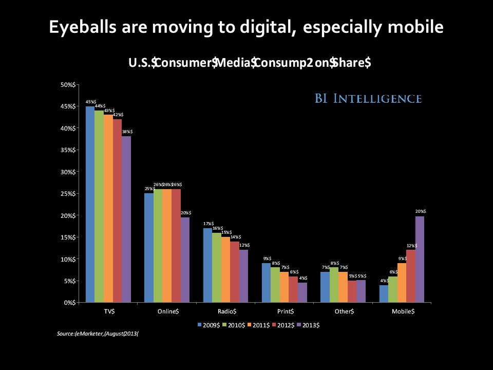 Eyeballs are moving to digital, especially mobile