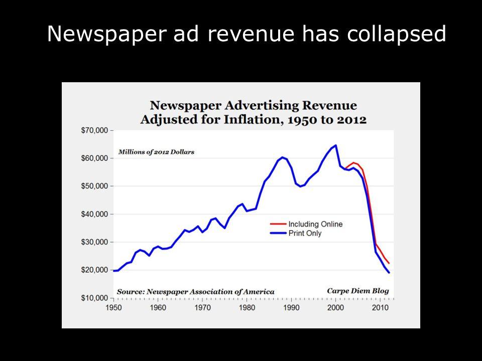 Newspaper ad revenue has collapsed