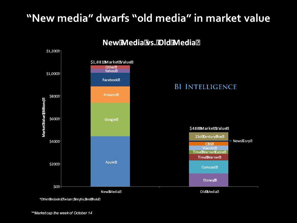 New media dwarfs old media in market value **Market cap the week of October 14