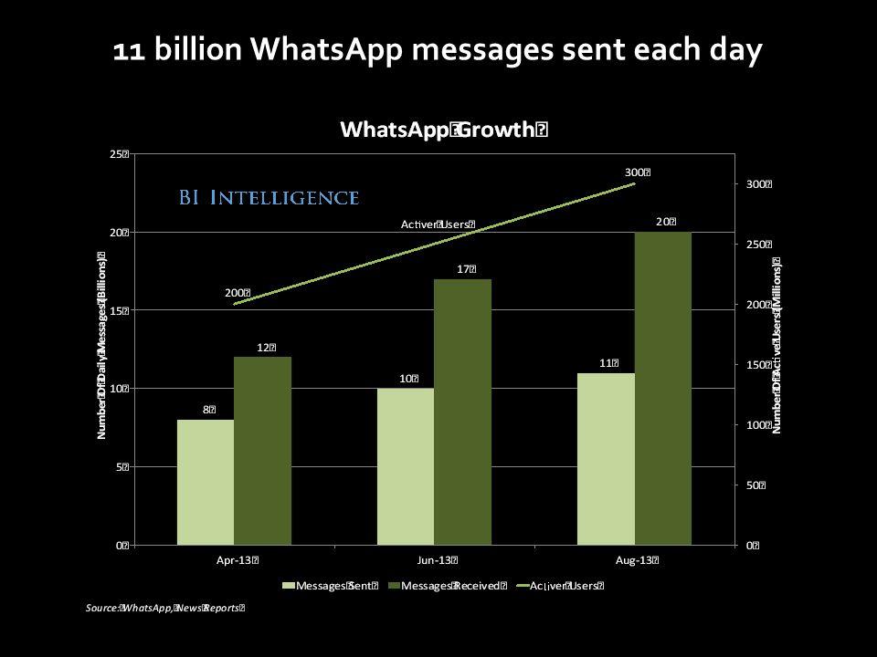 11 billion WhatsApp messages sent each day