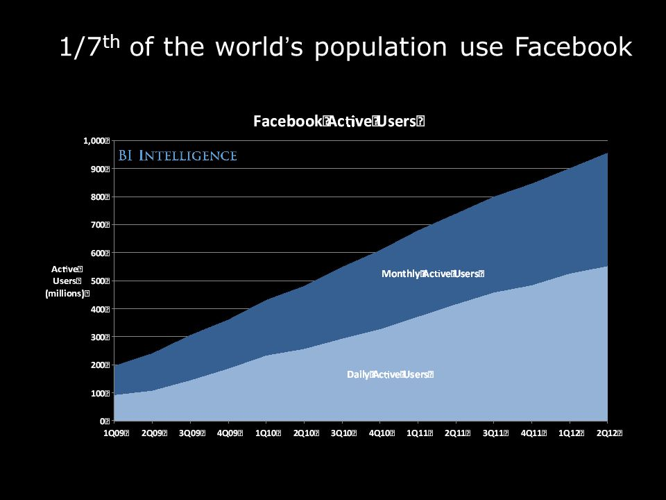 1/7 th of the world's population use Facebook