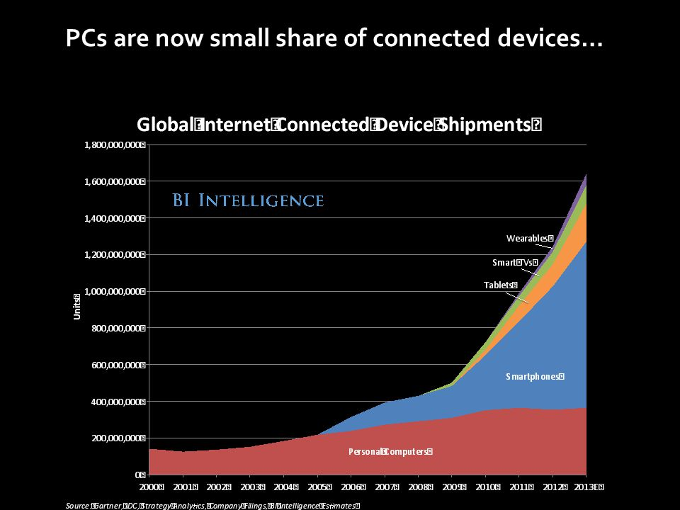 PCs are now small share of connected devices…
