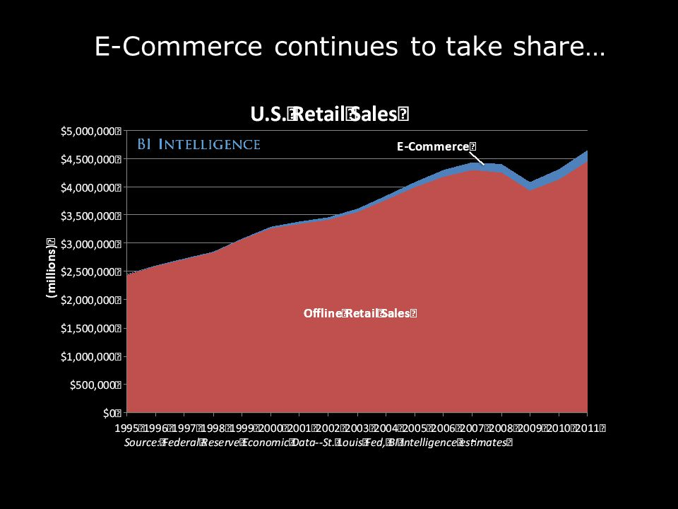 E-Commerce continues to take share…