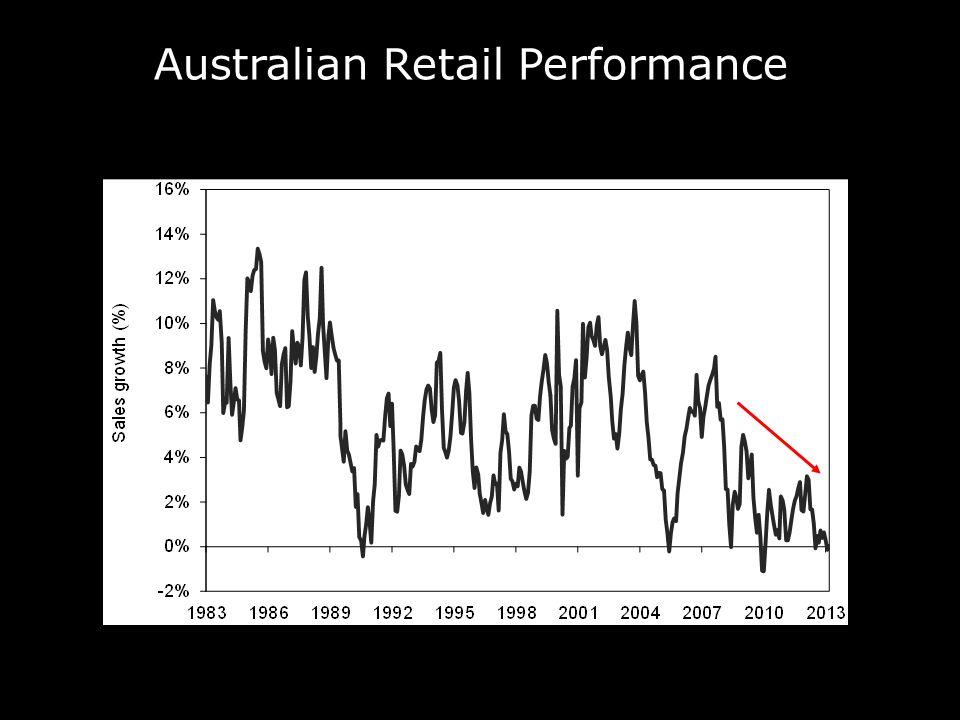 Australian Retail Sales 1983 - 2013 Australian Retail Performance
