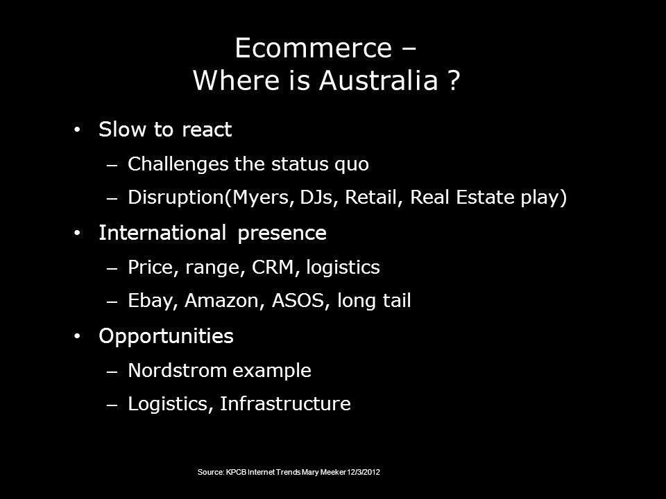 Ecommerce – Where is Australia .