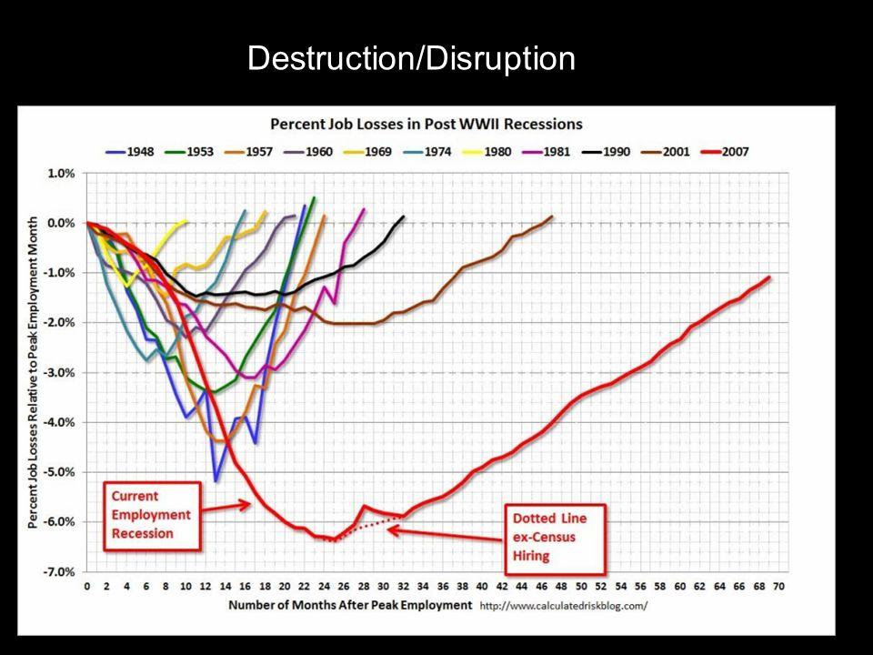Destruction/Disruption