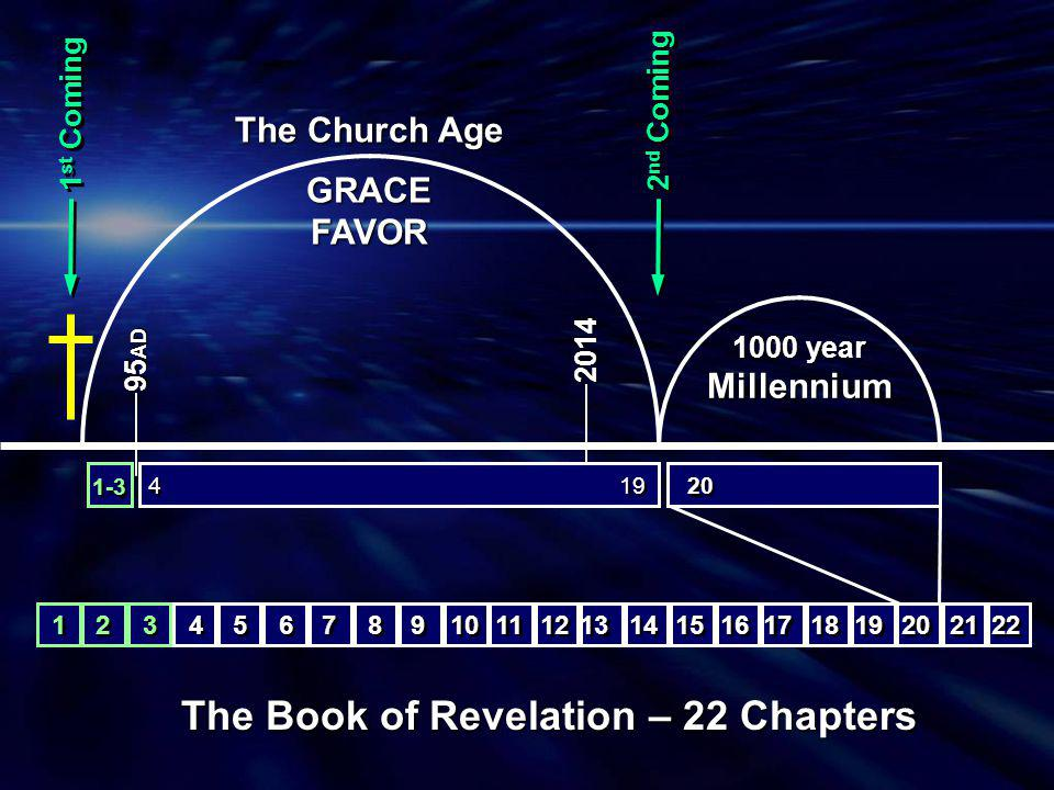 1 st Coming 2014 95 AD 2 nd Coming The Book of Revelation – 22 Chapters The Church Age GRACEFAVOR 1-3 15 16 8 8 9 9 10 11 6 6 7 7 4 4 5 5 12 13 14 17 18 19 20 22 21 1 1 3 3 2 2 4 4 19 20 1000 year Millennium