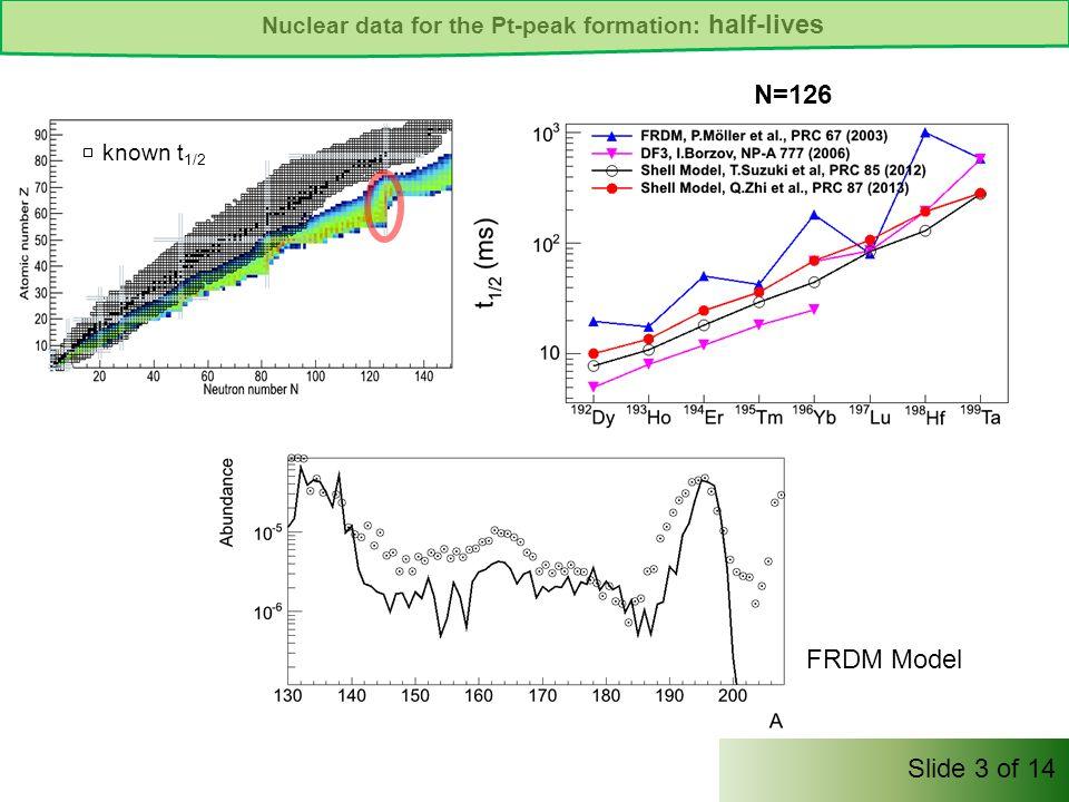 t 1/2 x 0.1 Nuclear data for the Pt-peak formation: half-lives NPA VI, Lisbon, 20-24 May 2013 N=126 known t 1/2 Slide 3 of 14 FRDM Model