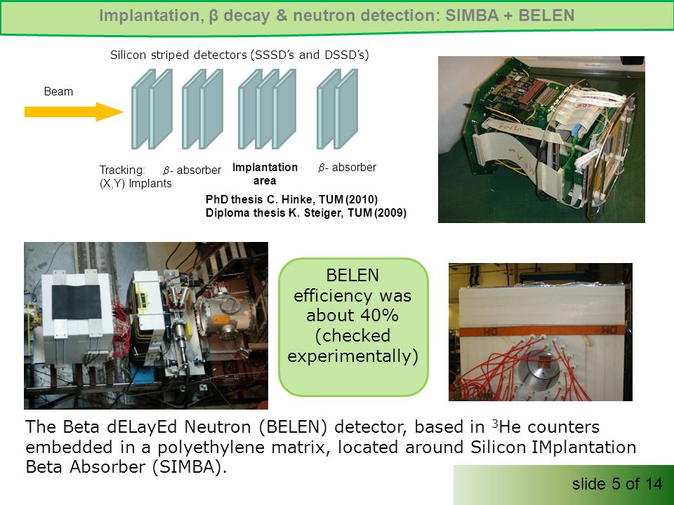 Implantation, β decay & neutron detection: SIMBA + BELEN The Beta dELayEd Neutron (BELEN) detector, based in 3 He counters embedded in a polyethylene matrix, located around Silicon IMplantation Beta Absorber (SIMBA).