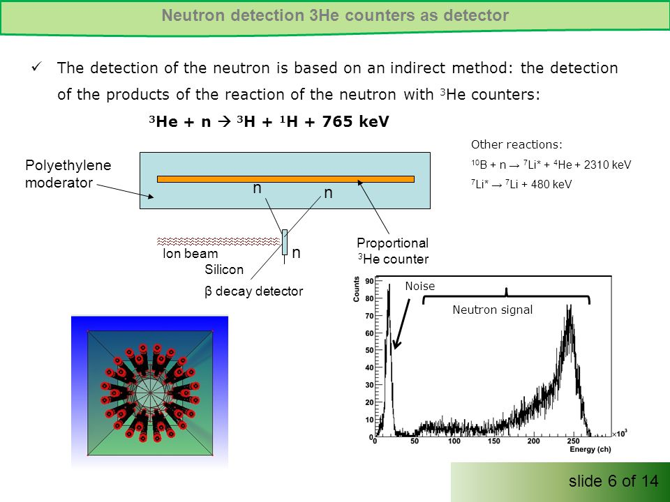Noise Neutron signal Neutron detection 3He counters as detector The detection of the neutron is based on an indirect method: the detection of the products of the reaction of the neutron with 3 He counters: 3 He + n  3 H + 1 H + 765 keV Other reactions: 10 B + n → 7 Li* + 4 He + 2310 keV 7 Li* → 7 Li + 480 keV Ion beam n n n Polyethylene moderator Proportional 3 He counter Silicon β decay detector slide 6 of 14
