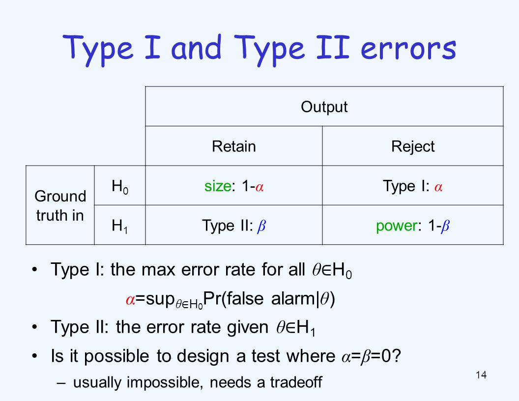 14 Type I and Type II errors Output RetainReject Ground truth in H0H0 size: 1- α Type I: α H1H1 Type II: β power: 1- β Type I: the max error rate for all θ ∈ H 0 α =sup θ ∈ H 0 Pr(false alarm| θ ) Type II: the error rate given θ ∈ H 1 Is it possible to design a test where α = β =0.