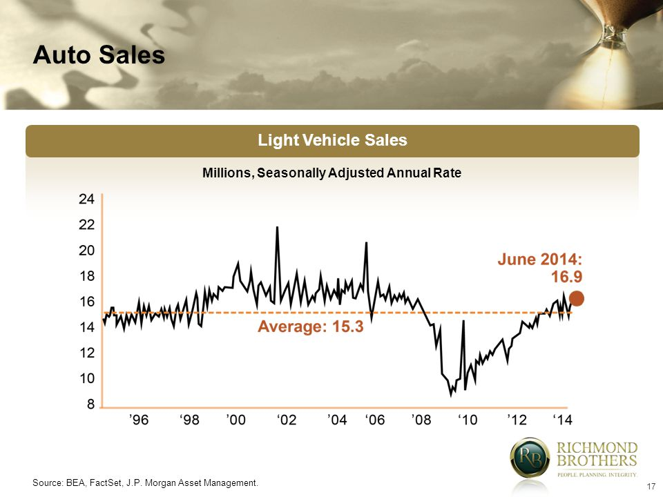 17 See Slide Master to replace with customer logo Light Vehicle Sales Millions, Seasonally Adjusted Annual Rate Source: BEA, FactSet, J.P. Morgan Asse