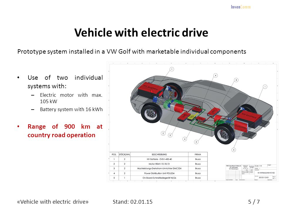 «Vehicle with electric drive»6 / 7Stand: 02.01.15 InvenComm Intellectual Property CountryNumberStatus GermanyUtility Patent 20 2013 104 224.2 granted