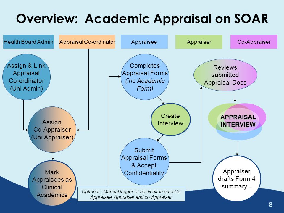 Important Tasks (1/3) For Health Board Admins – Assign Logins – Assign Appraisal Co-ordinators (University Admins) – Allocate Appraisal Co-ordinators to Appraisees – Allocate Appraisers and Appraisees For University Admins (Appraisal Co-ordinators) – Assign logins – Assign Co-Appraisers to Appraisees – Mark if Appraisees are Academic Appraisees 39