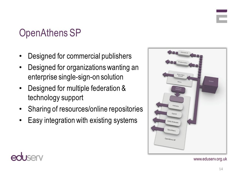 OpenAthens SP Designed for commercial publishers Designed for organizations wanting an enterprise single-sign-on solution Designed for multiple federation & technology support 14 Sharing of resources/online repositories Easy integration with existing systems