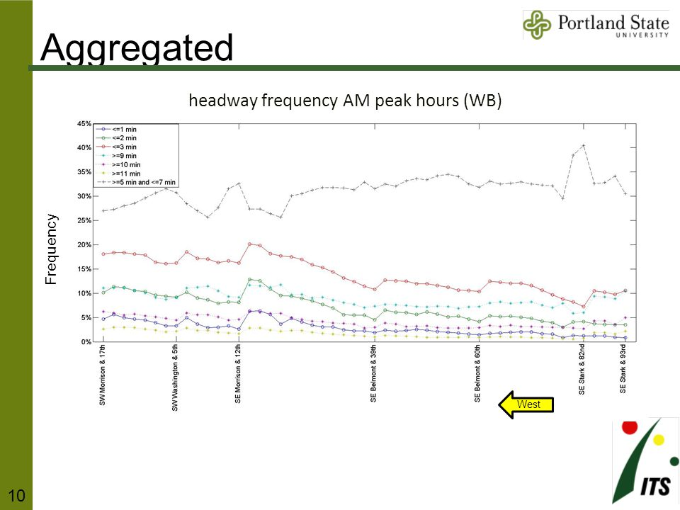 headway frequency AM peak hours (WB) Frequency West Aggregated 10
