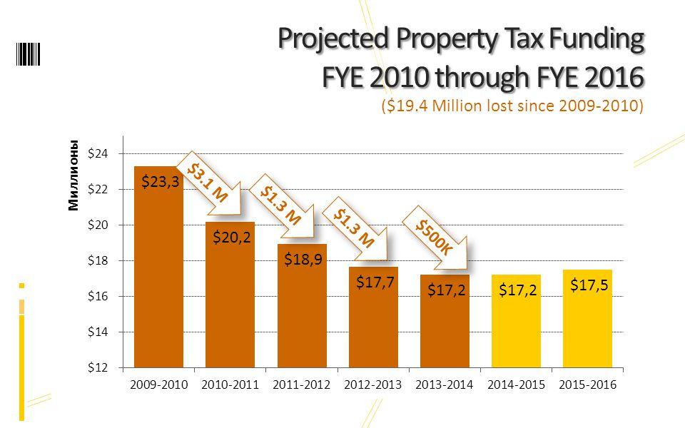 Projected Property Tax Funding FYE 2010 through FYE 2016 ($19.4 Million lost since 2009-2010) $3.1 M $1.3 M $500K