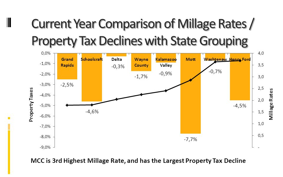 Current Year Comparison of Millage Rates / Property Tax Declines with State Grouping MCC is 3rd Highest Millage Rate, and has the Largest Property Tax Decline