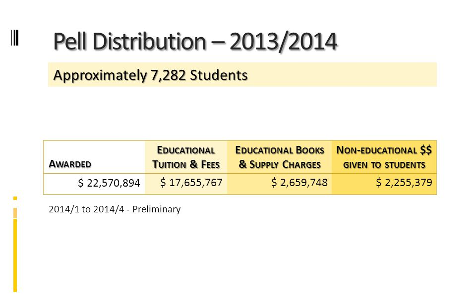 Pell Distribution – 2013/2014 A WARDED E DUCATIONAL T UITION & F EES E DUCATIONAL B OOKS & S UPPLY C HARGES N ON - EDUCATIONAL $$ GIVEN TO STUDENTS $ 22,570,894 $ 17,655,767$ 2,659,748$ 2,255,379 2014/1 to 2014/4 - Preliminary Approximately 7,282 Students
