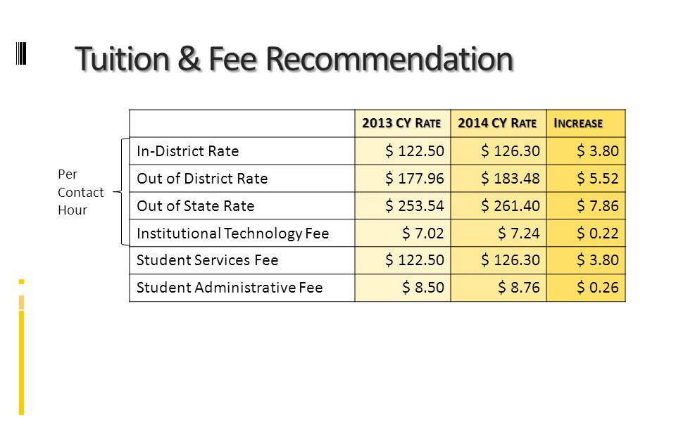 Tuition & Fee Recommendation 2013 CY R ATE 2014 CY R ATE I NCREASE Per Contact Hour In-District Rate$ 122.50$ 126.30$ 3.80 Out of District Rate$ 177.96$ 183.48$ 5.52 Out of State Rate$ 253.54$ 261.40$ 7.86 Institutional Technology Fee$ 7.02$ 7.24$ 0.22 Student Services Fee$ 122.50$ 126.30$ 3.80 Student Administrative Fee$ 8.50$ 8.76$ 0.26