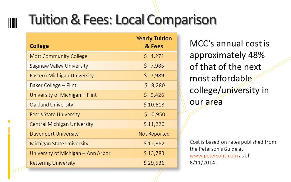 Tuition & Fees: Local Comparison Tuition & Fees: Local Comparison MCC's annual cost is approximately 48% of that of the next most affordable college/university in our area Cost is based on rates published from the Peterson's Guide at www.petersons.com as of 6/11/2014.