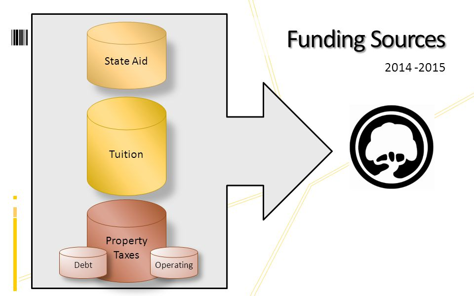Funding Sources 2014 -2015 State Aid Tuition Property Taxes Debt Operating