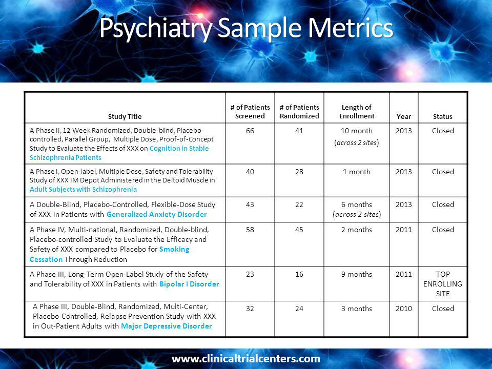 www.clinicaltrialcenters.com Psychiatry Sample Metrics Study Title # of Patients Screened # of Patients Randomized Length of EnrollmentYearStatus A Phase II, 12 Week Randomized, Double-blind, Placebo- controlled, Parallel Group, Multiple Dose, Proof-of-Concept Study to Evaluate the Effects of XXX on Cognition in Stable Schizophrenia Patients 664110 month ( across 2 sites ) 2013Closed A Phase I, Open-label, Multiple Dose, Safety and Tolerability Study of XXX IM Depot Administered in the Deltoid Muscle in Adult Subjects with Schizophrenia 40281 month2013Closed A Double-Blind, Placebo-Controlled, Flexible-Dose Study of XXX in Patients with Generalized Anxiety Disorder 43226 months (across 2 sites) 2013Closed A Phase IV, Multi-national, Randomized, Double-blind, Placebo-controlled Study to Evaluate the Efficacy and Safety of XXX compared to Placebo for Smoking Cessation Through Reduction 58452 months2011Closed A Phase III, Long-Term Open-Label Study of the Safety and Tolerability of XXX in Patients with Bipolar I Disorder 23169 months2011TOP ENROLLING SITE A Phase III, Double-Blind, Randomized, Multi-Center, Placebo-Controlled, Relapse Prevention Study with XXX in Out-Patient Adults with Major Depressive Disorder 32243 months2010Closed
