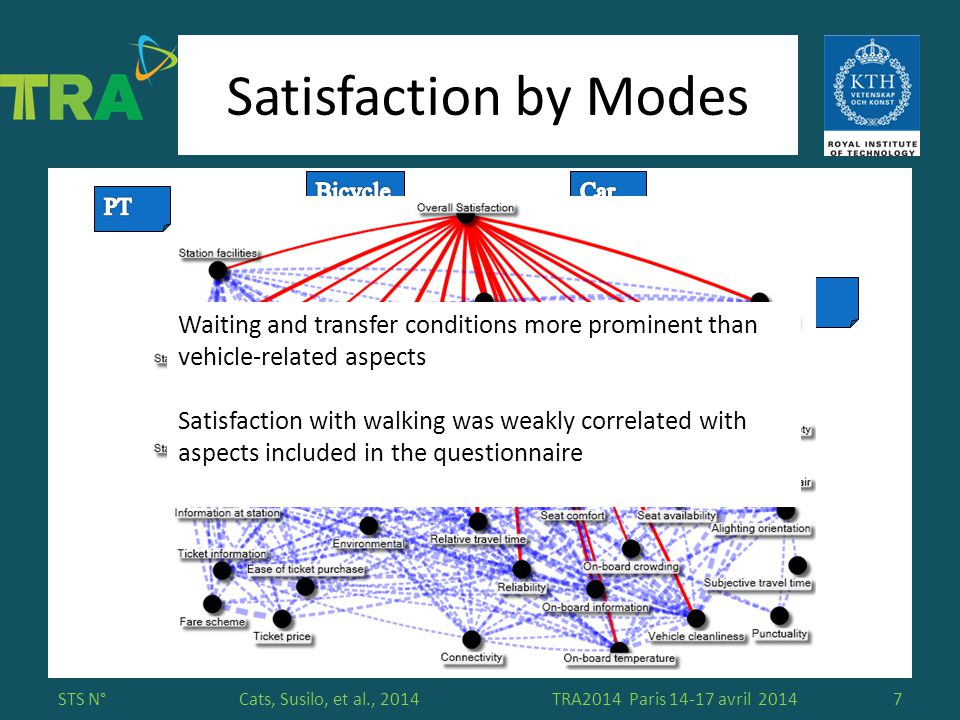 Please insert here your affiliation logo Cats, Susilo, et al., 2014 Satisfaction by Modes STS N°TRA2014 Paris 14-17 avril 20147 Waiting and transfer conditions more prominent than vehicle-related aspects Satisfaction with walking was weakly correlated with aspects included in the questionnaire