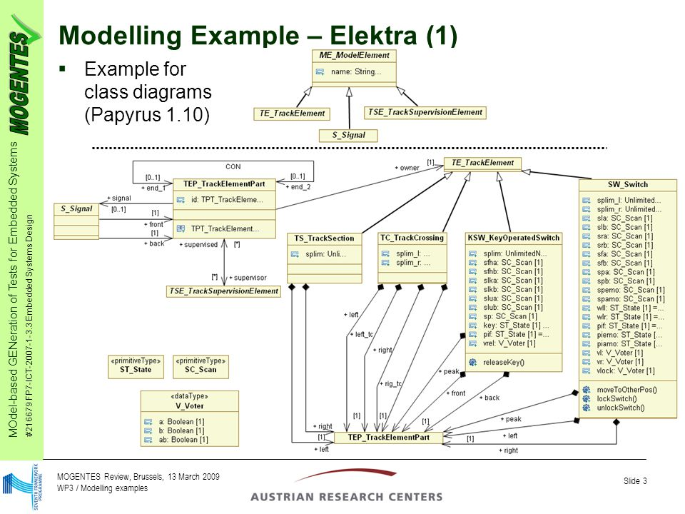 MOdel-based GENeration of Tests for Embedded Systems #216679 FP7-ICT-2007-1-3.3 Embedded Systems Design Slide 3 MOGENTES Review, Brussels, 13 March 2009 WP3 / Modelling examples Modelling Example – Elektra (1)  Example for class diagrams (Papyrus 1.10)