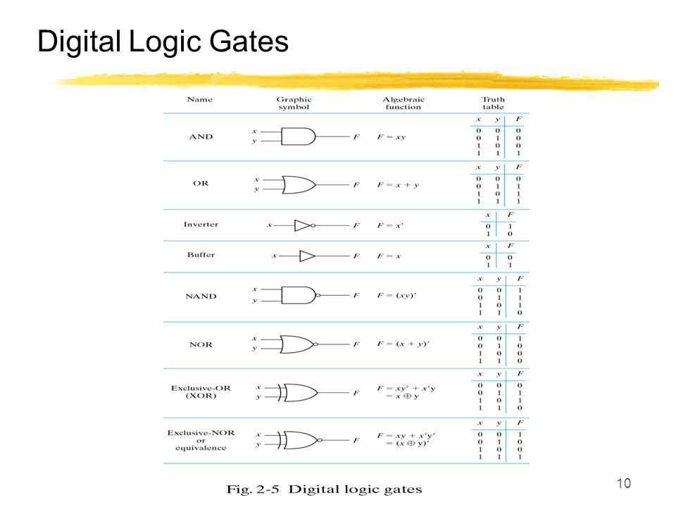 10 Digital Logic Gates
