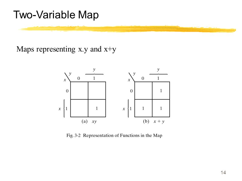 14 Two-Variable Map Maps representing x.y and x+y