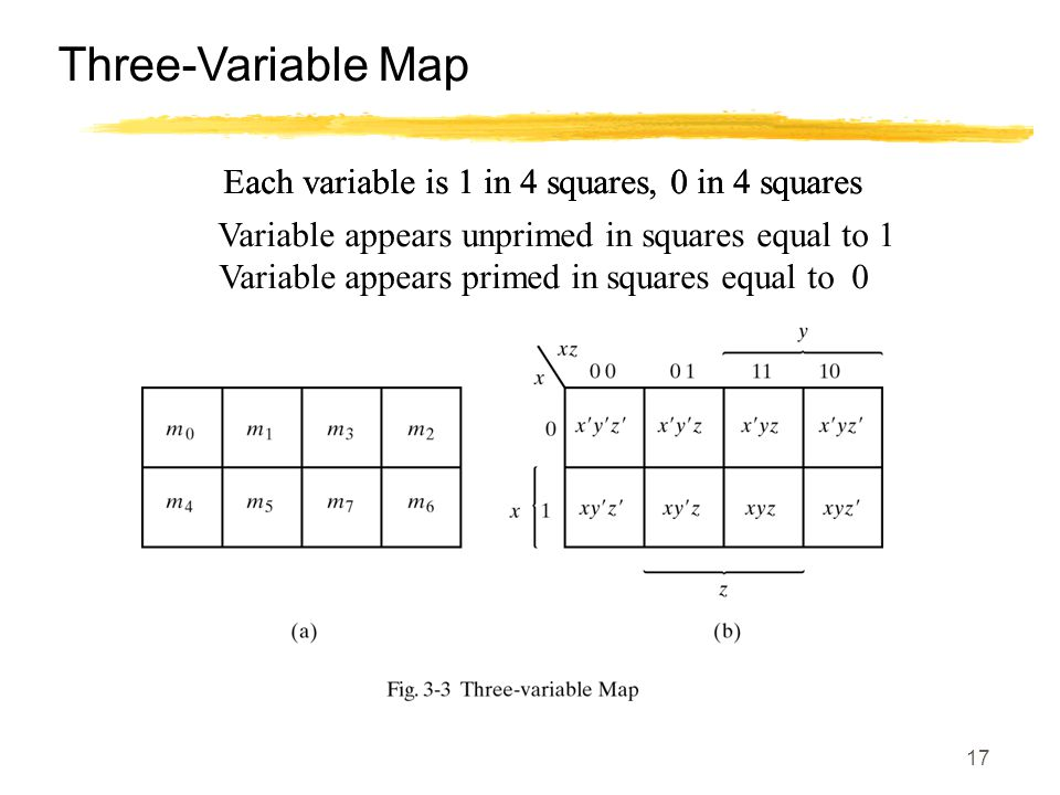 17 Three-Variable Map Each variable is 1 in 4 squares, 0 in 4 squares Variable appears unprimed in squares equal to 1 Variable appears primed in squar