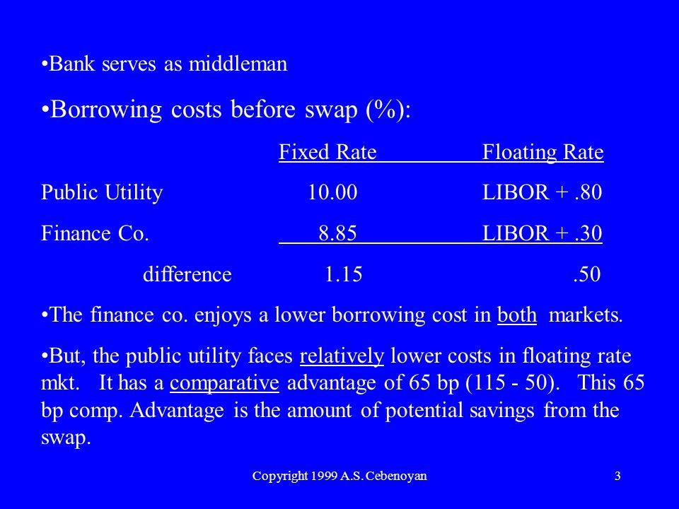 Copyright 1999 A.S. Cebenoyan3 Bank serves as middleman Borrowing costs before swap (%): Fixed RateFloating Rate Public Utility 10.00LIBOR +.80 Financ