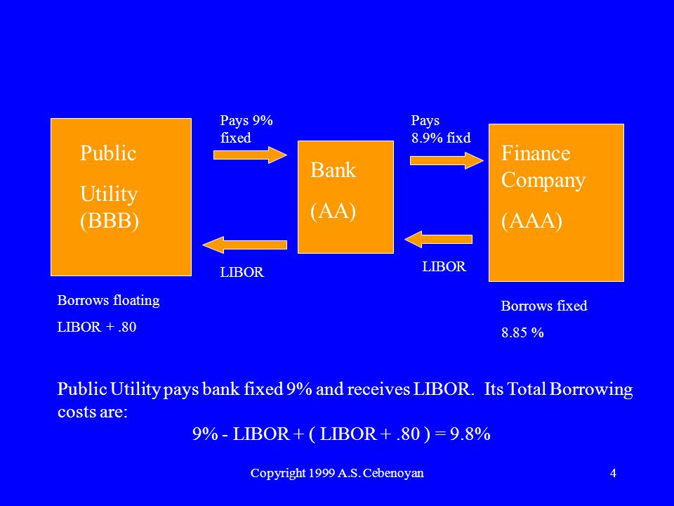 Copyright 1999 A.S. Cebenoyan4 Public Utility (BBB) Bank (AA) Finance Company (AAA) Pays 9% fixed Pays 8.9% fixd LIBOR Borrows floating LIBOR +.80 Bor