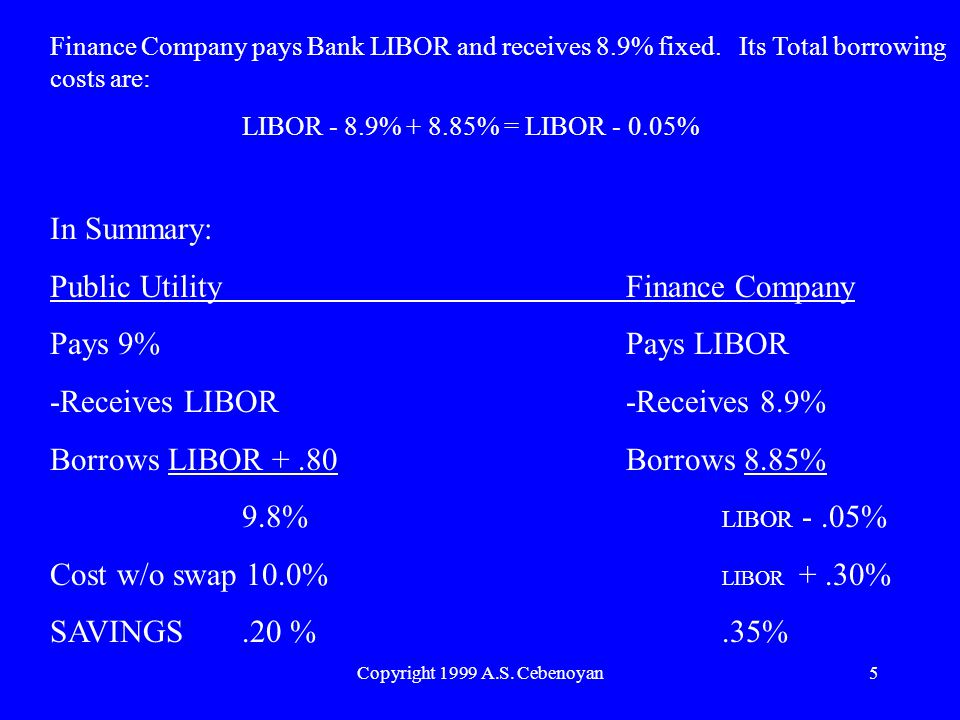 Copyright 1999 A.S.Cebenoyan5 Finance Company pays Bank LIBOR and receives 8.9% fixed.