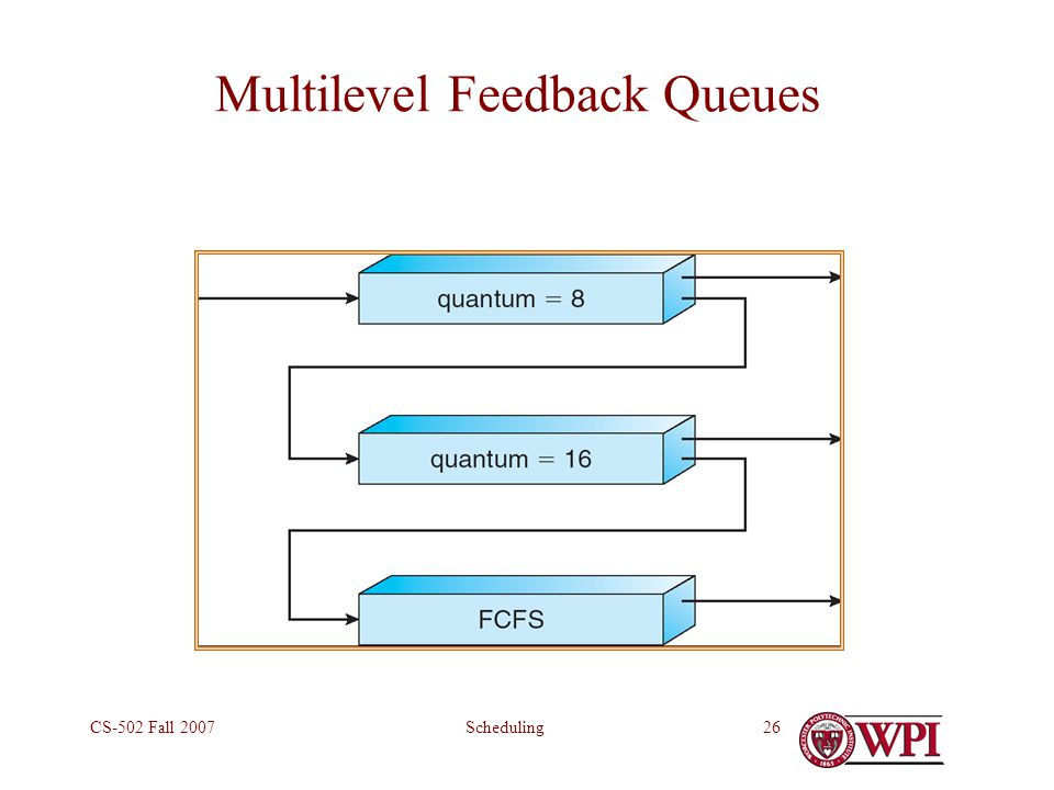 SchedulingCS-502 Fall 200726 Multilevel Feedback Queues