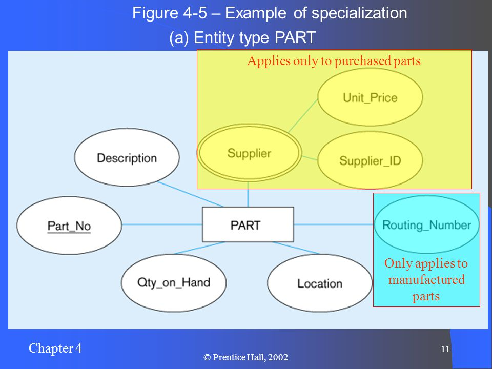 Chapter 4 11 © Prentice Hall, 2002 Figure 4-5 – Example of specialization (a) Entity type PART Only applies to manufactured parts Applies only to purchased parts