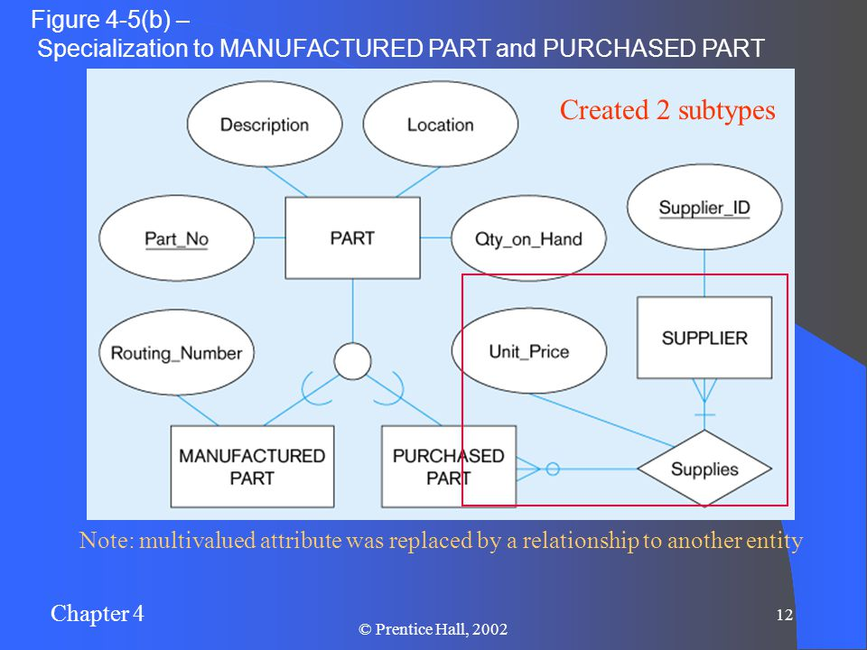 Chapter 4 12 © Prentice Hall, 2002 Figure 4-5(b) – Specialization to MANUFACTURED PART and PURCHASED PART Note: multivalued attribute was replaced by a relationship to another entity Created 2 subtypes